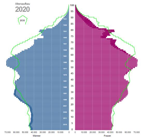 demografischen wandel bewältigen und als chance nutzen - die österreichische Alterspyramide 2020 bis 2030