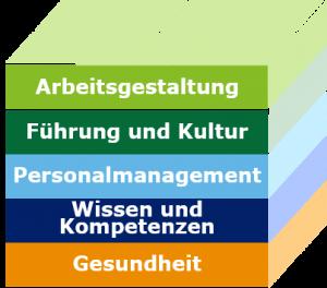 Die 5 Handlungsfelder in der Demografieberatung